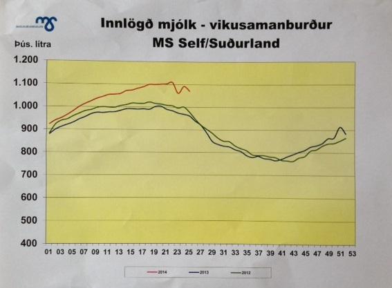 Vikusamanburður vika 25 2014